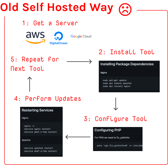 Old self hosted way