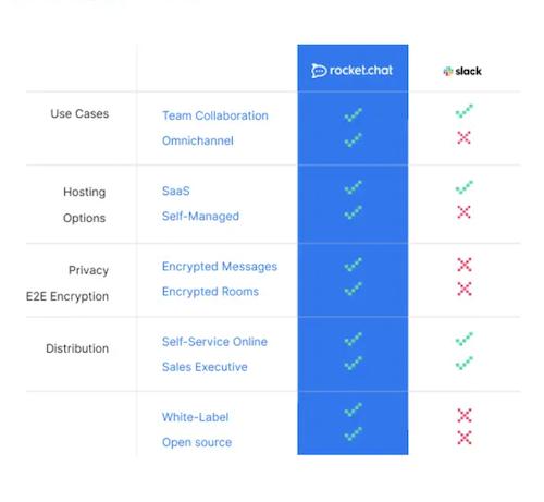 RocketChat, Slack Alternative Comparison Chart